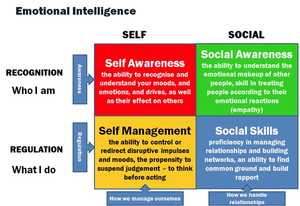 RLS Program #1 – Emotional Intelligence